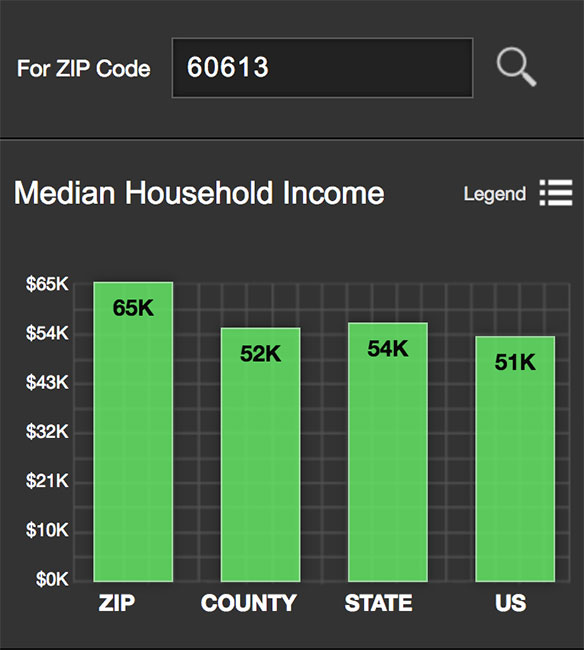 Lake View Median Income