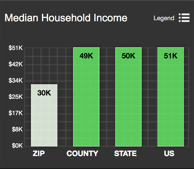 Lavaca Medain Household Income