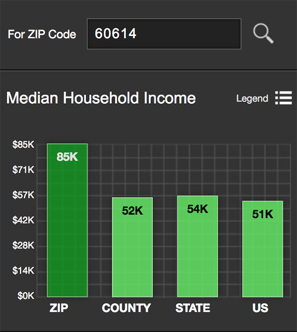 Lincoln Park Median Income