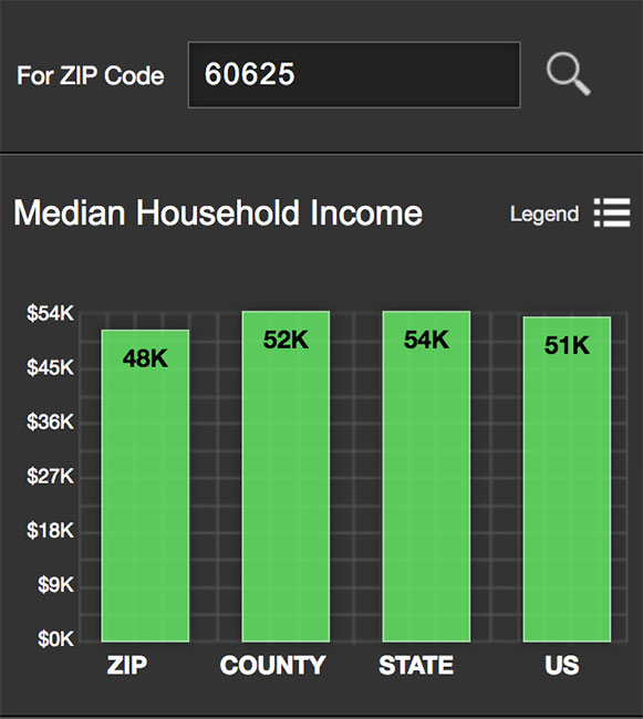 Lincoln Square Median Income