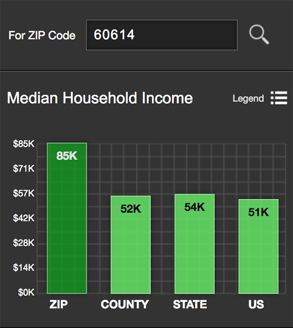 Logan Square Median Income