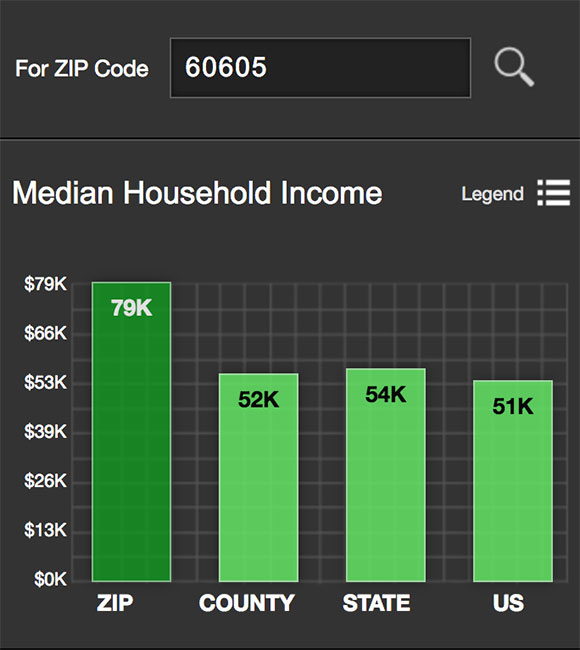 Near South Side Median Income