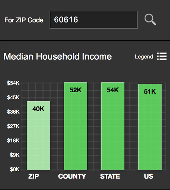 Pilsen Median Income