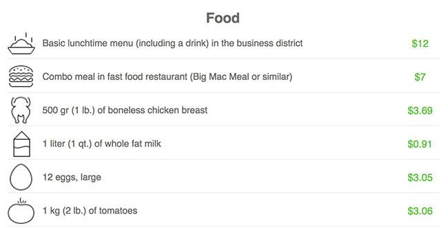 San Antonio Food Cost