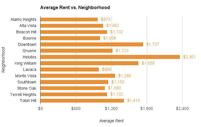 San Antonio Neighborhood Rent