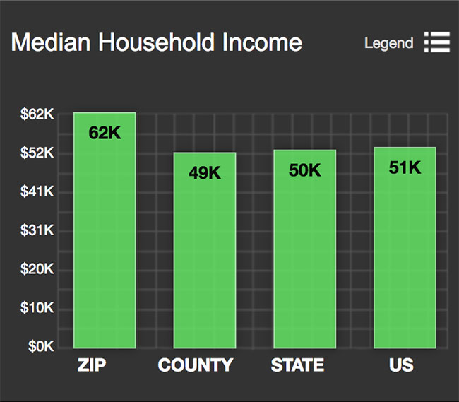 Terrell Hills Median Household Income