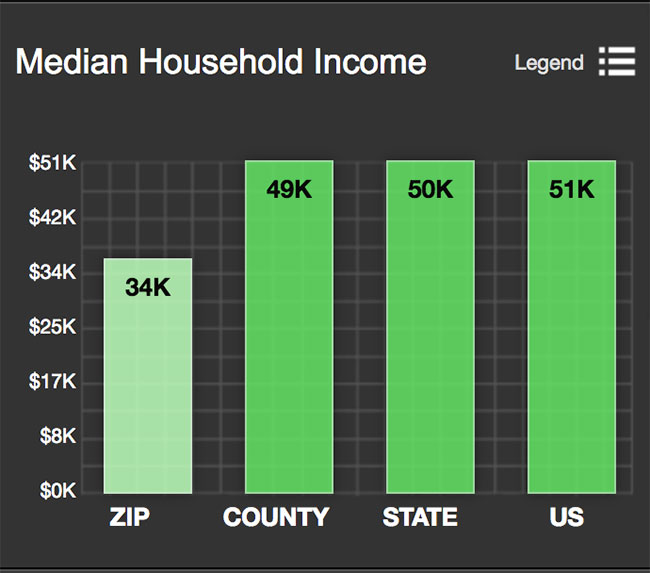 Tobin Hill Median Household Income
