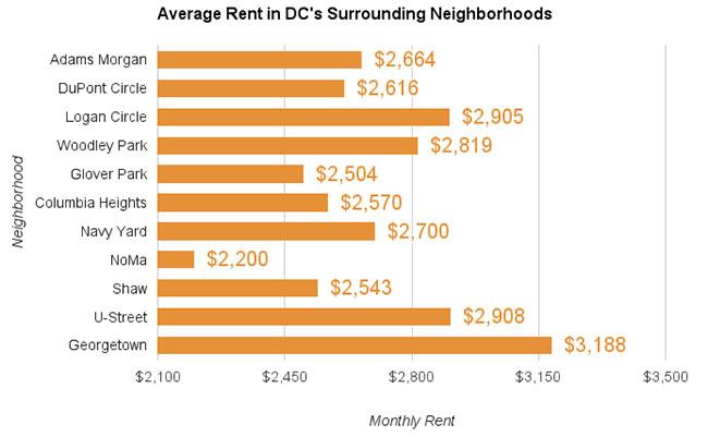 Washington DC Average Rent