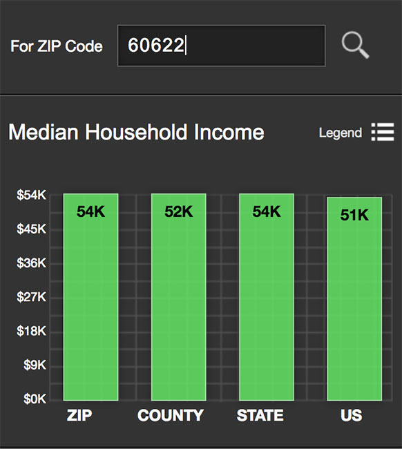 Wicker Park Median Income