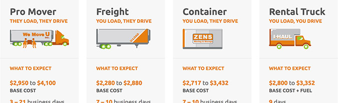 movebuddha moving cost estimates