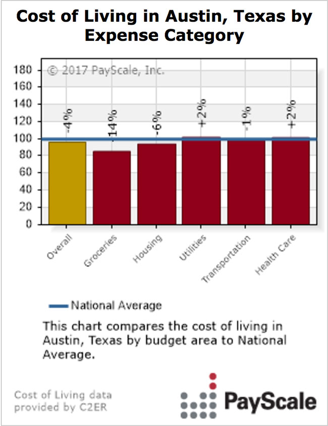 Austin Expense Costs Payscale