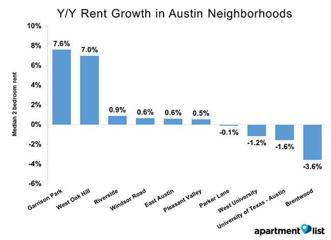 Austin TX Rent Growth from ApartmentList