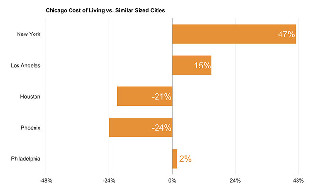 Chicago Cost of Living vs. Similar Sized Cities