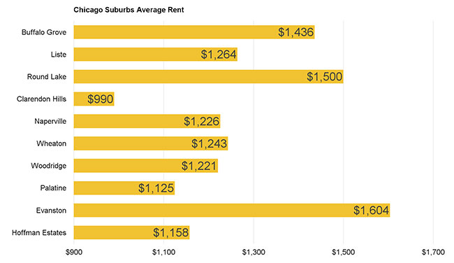 Chicago Suburbs Average Rent