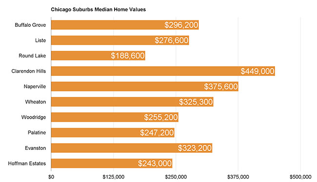 Chicago Suburbs Median Home Prices
