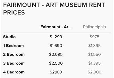 Fairmount-Rent