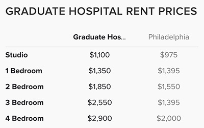 Graduate-Hospital-Rent