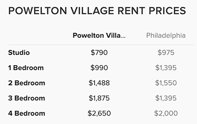 Powelton-Village-Rent