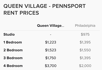 Queen-Village-Pennsport-Rent