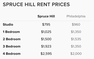 Spruce-Hill-Rent