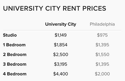 University-City-Rent