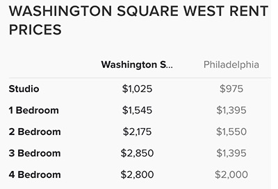 Washington-Square-West-Rent