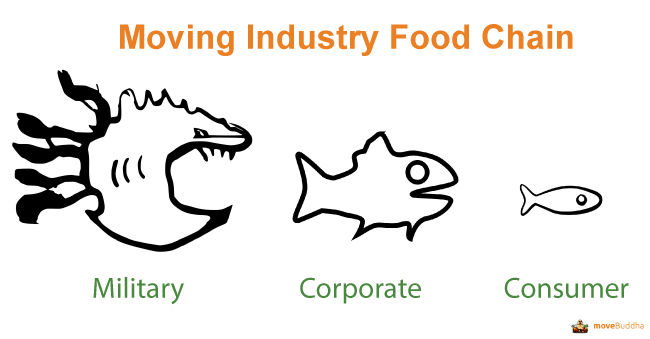 moving industry food chain graphic