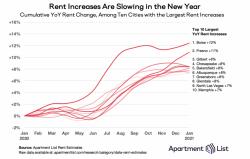 Apartment List Boise Rent Trends 2021