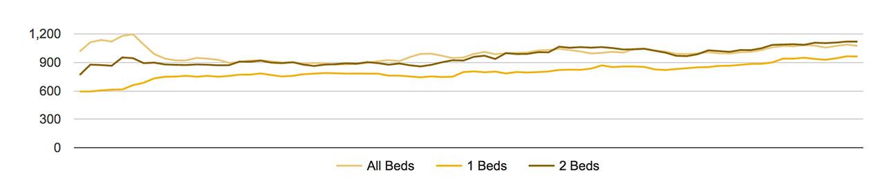 Olympia Rent Trends