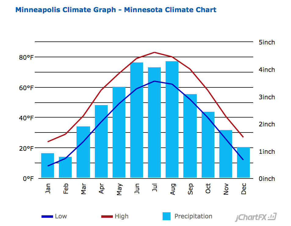 Minneapolis Average Temperature