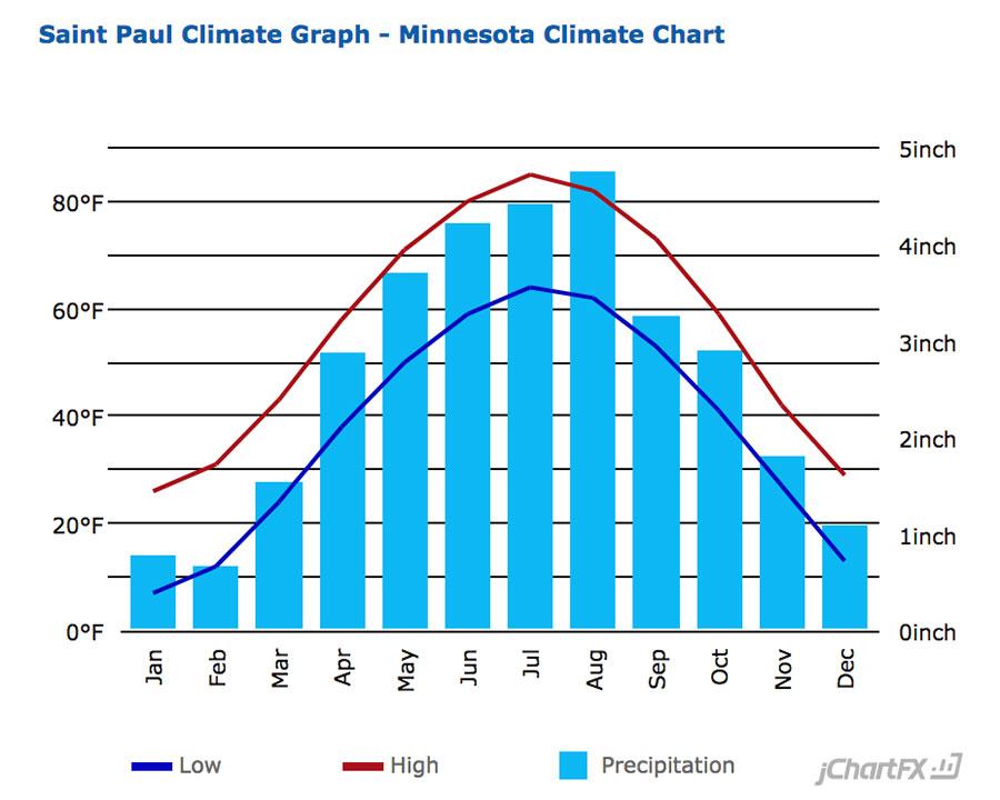 St Paul Average Temperature