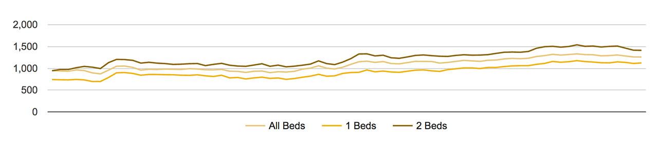 St Paul Rent Trends