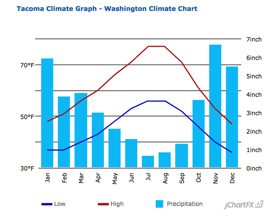 Tacoma Average Temperature