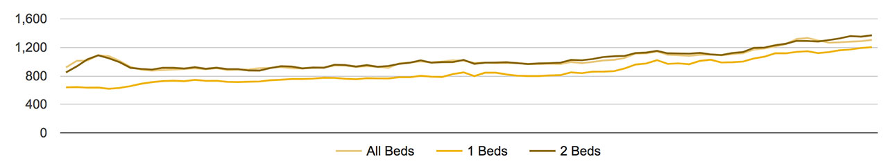 Tacoma Average Rent