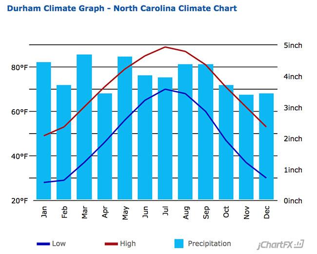 Durham Average Temperature