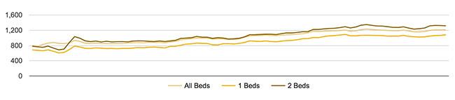 Durham Average Rent