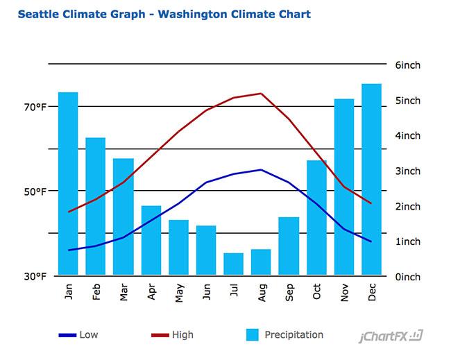 Seattle Average Temperature