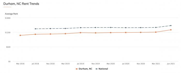 Durham NC Rent Average RentCafe