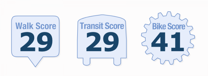 Durham NC Walk Score 2021