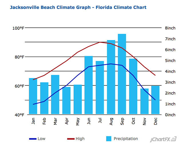 Jacksonville Average Temperature
