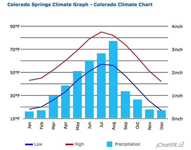 Colorado Springs Average Temperature