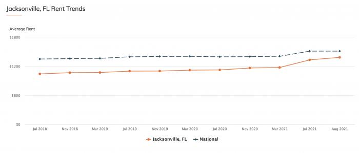 Jacksonville, FL Rent Trends RentCafe 2021