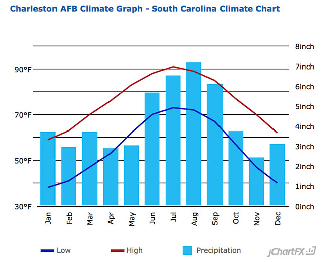 Charleston Average Temperature