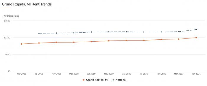 Grand Rapids MI Rental Trends Graph 2021
