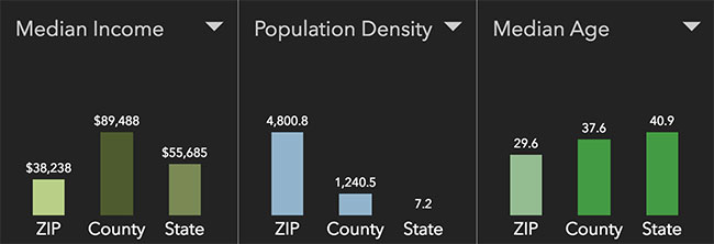 Missoula Neighborhood Statistics