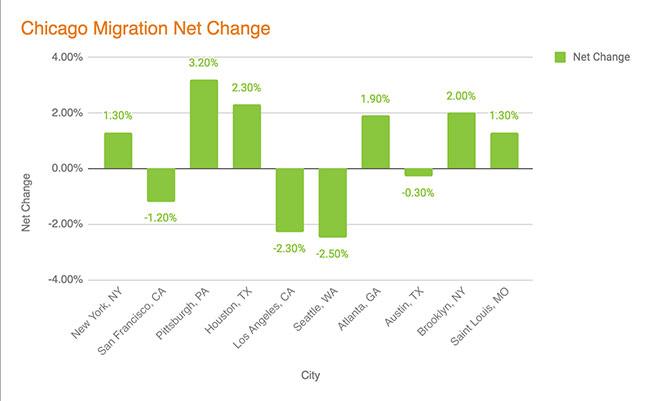 Chicago Migration - Net Change