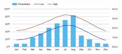 Colorado Springs Average Temperature Graph