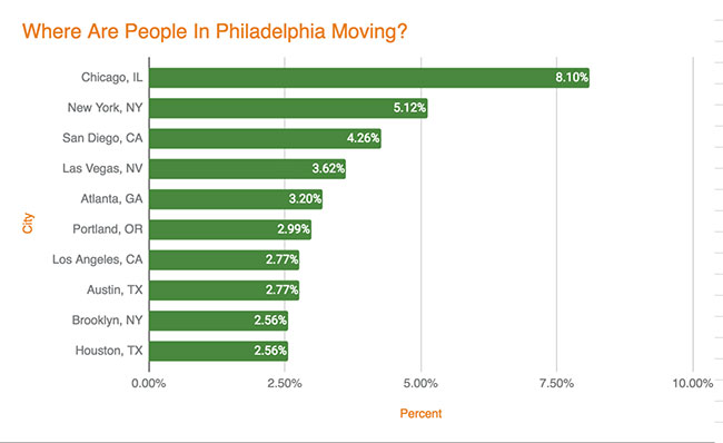 Philadelphia Migration - Leaving