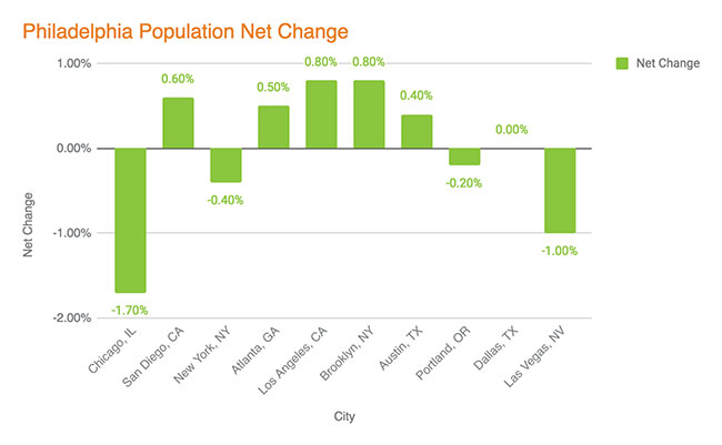 Philadelphia Migration - Net Change