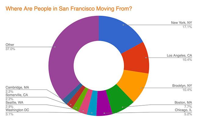 San Francisco Migration - Cities
